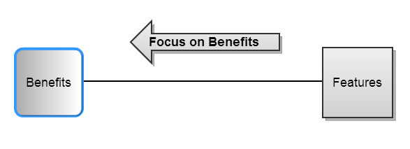 Features vs Benefits Focus on Benefits
