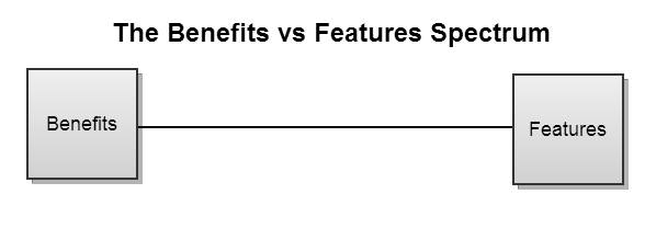Features vs Benefits Spectrum