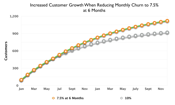 10_Percent_Monthly_Churn_Reduced_to_7_Small