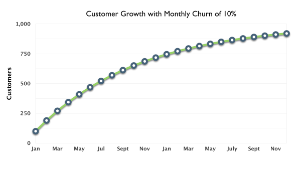 10_Percent_Monthly_Churn_Small